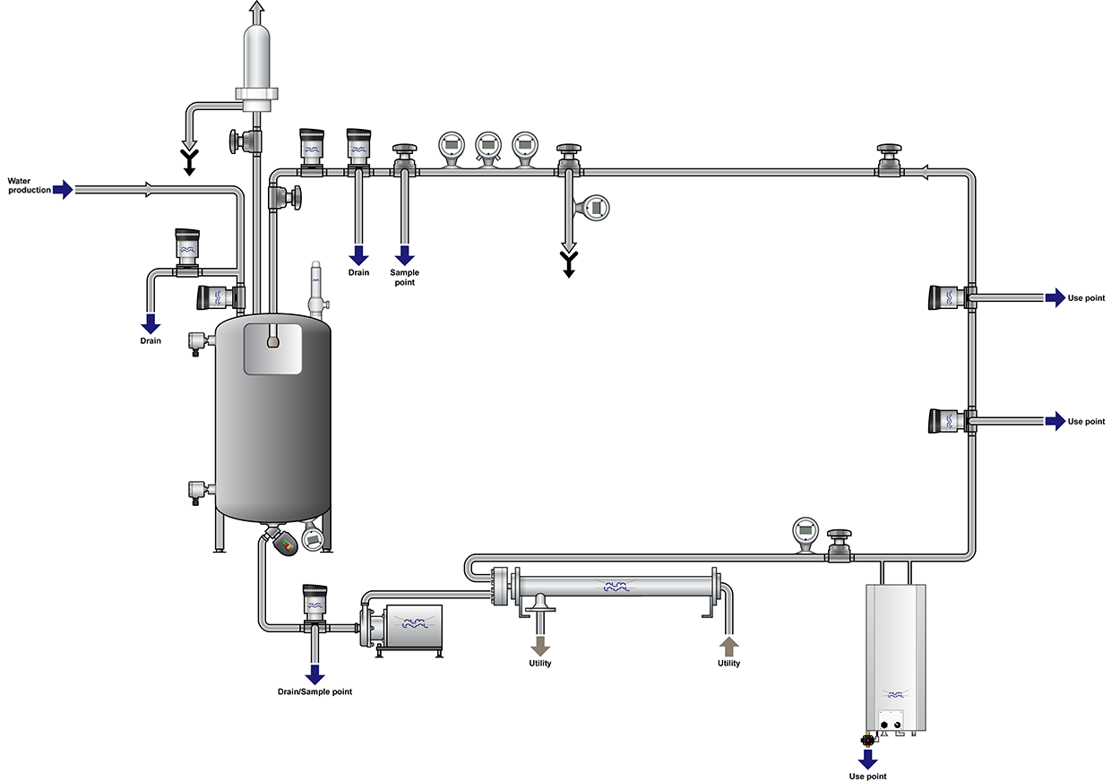 Pharma Water Systems Diagram
